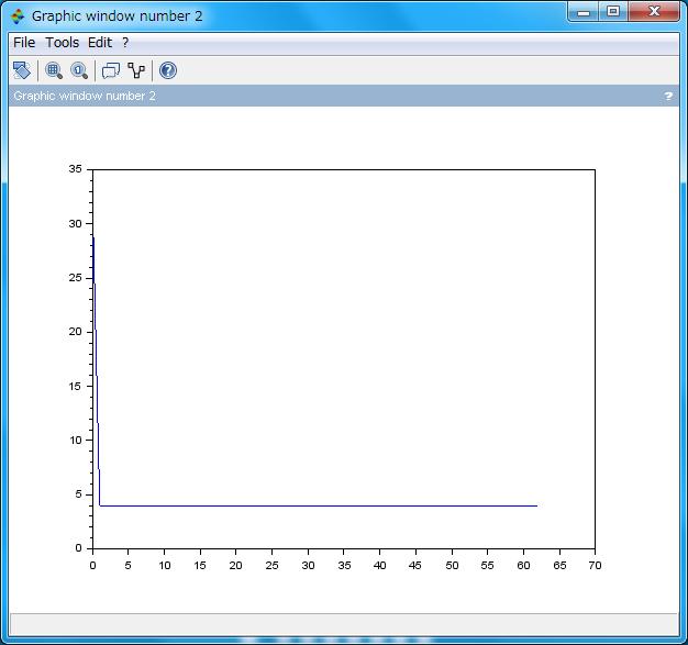 LFSR の周波数特性