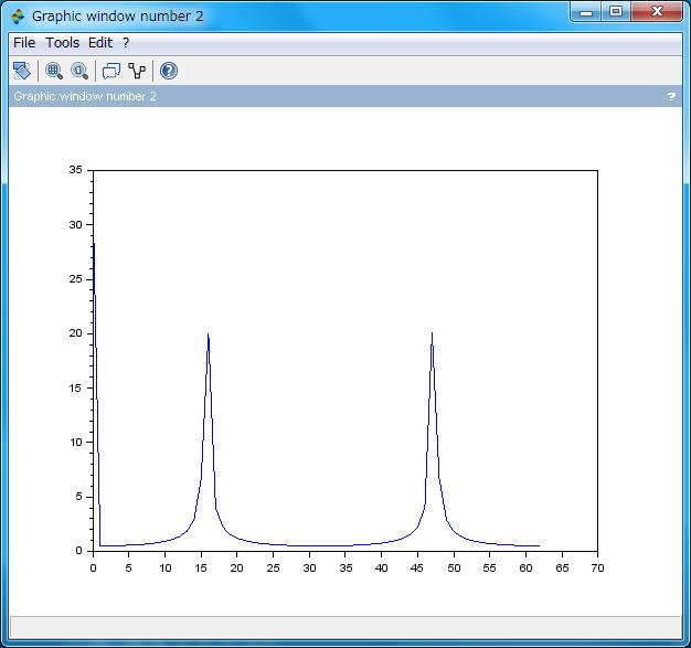 PWM の周波数特性