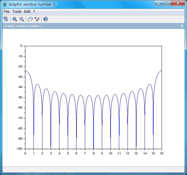 オーバーサンプルした LFSR の周波数特性