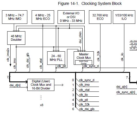 クロックシステムのブロック図
