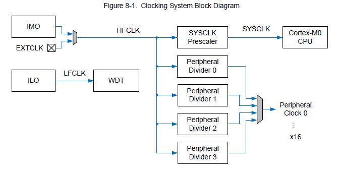 PSoC 42xx のクロックシステム