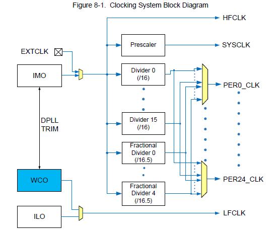 PSoC 42xxM のクロックシステム