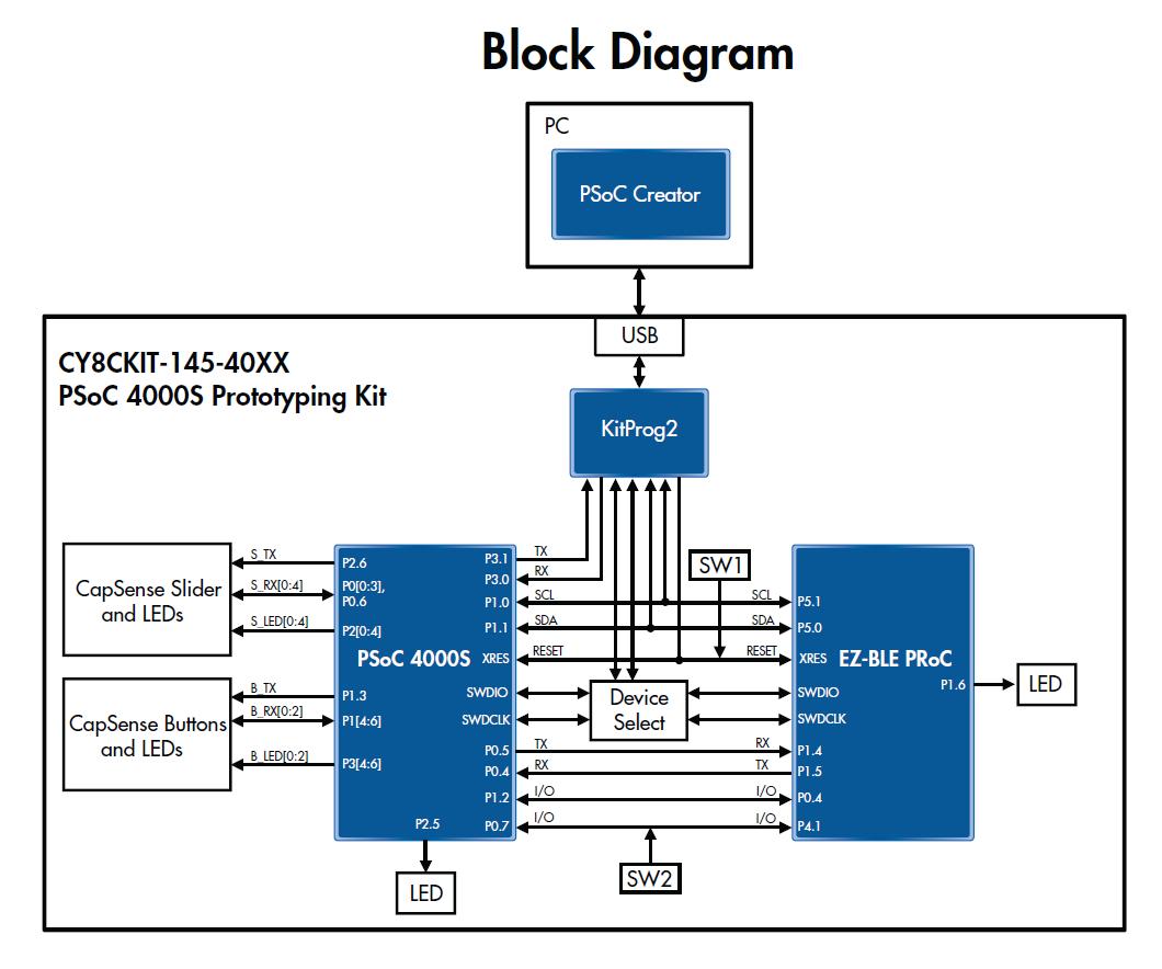 CY8CKIT-145-40XX のブロック図
