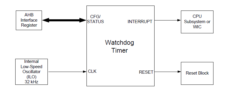 ウォッチドッグ・タイマのブロック図