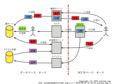 DataBaseKeyProvider.png