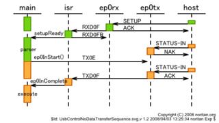 UsbControlNoDataTransferSequence.png